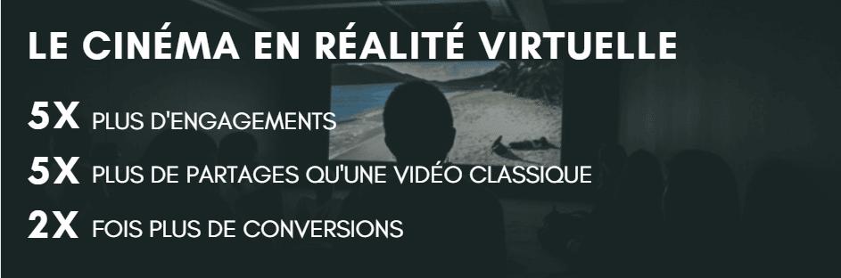 cinéma réalité virtuelle stats